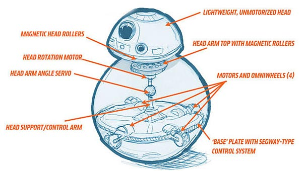 how-does-bb8-work